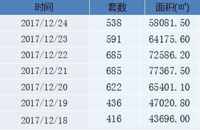 上周青岛楼市新房成交3973套 环比上涨8.37%