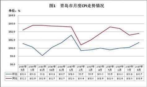 8月份青岛市CPI环比上涨0.7%