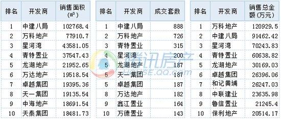 """持续降温!7月青岛新房销量再跌 中建""""六榜五冠""""领跑"""