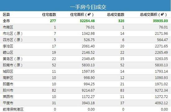 8月12日青岛新房成交521套