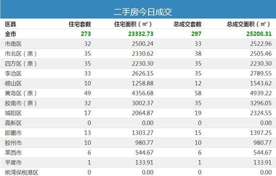 11月14日青岛新房成交629套