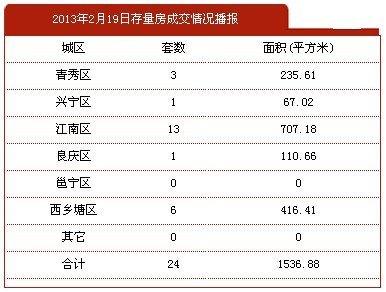 2月19日南宁市商品房签约117套 存量房24套
