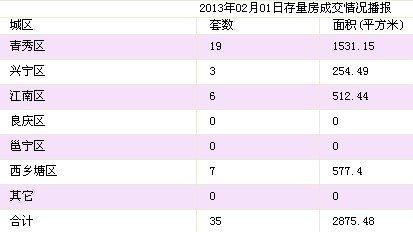 2月1日南宁市商品房签约205套 存量房35套