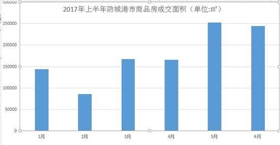 2017年上半年防城港市商品房成交情况