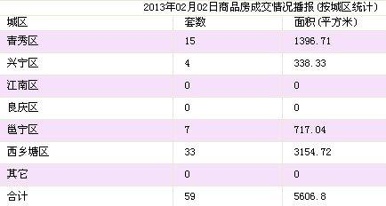 2月2日南宁市商品房签约59套 存量房11套