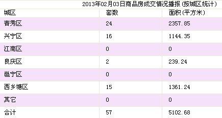 2月3日南宁市商品房签约57套 存量房43套
