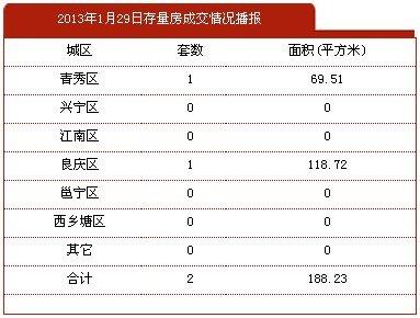 1月29日南宁市商品房签约4套 存量房2套