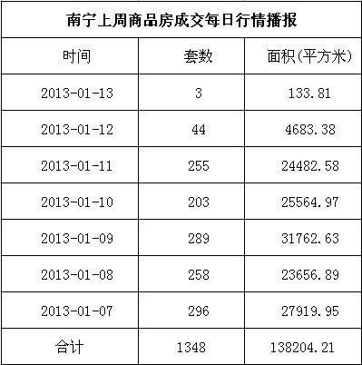 南宁市上周商品房签约1348套 存量房交易247套