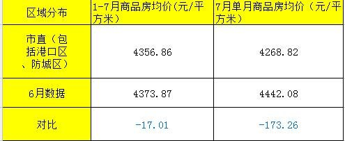 7月防城港市商品房销售均价对比上月回落173.26元/㎡