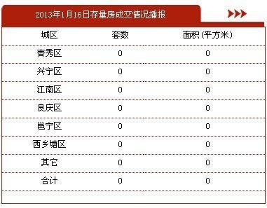 1月16日南宁市商品房签约43套 存量房0套