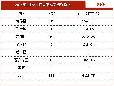 1月23日南宁市商品房签约277套 存量房123套