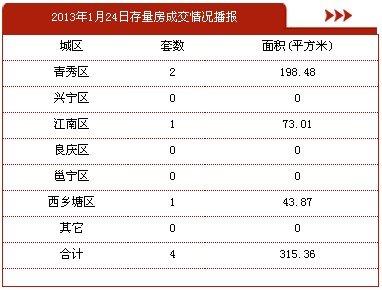 1月24日南宁市商品房签约1套 存量房4套