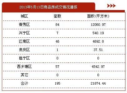 5月13日南宁市商品房签约195套 存量房72套