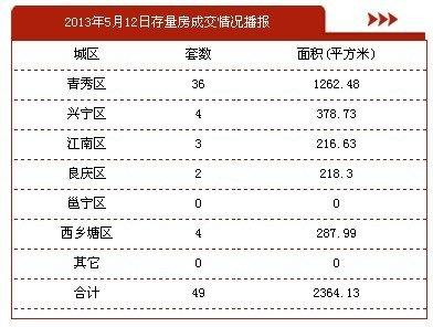 5月12日南宁市商品房签约24套 存量房49套