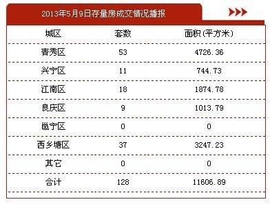 5月9日南宁市商品房签约194套 存量房128套