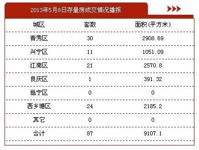 5月8日南宁市商品房签约163套 存量房87套