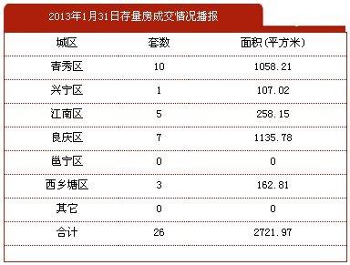 1月31日南宁市商品房签约70套 存量房26套