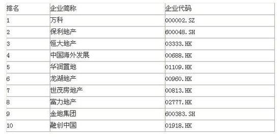 2013中国房地产上市公司100强测评成果发布