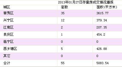 1月27日南宁市商品房签约17套 存量房55套