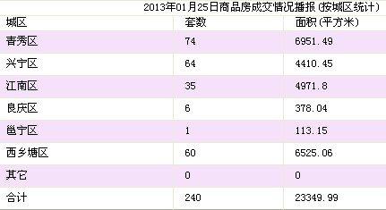 1月25日南宁市商品房签约240套 存量房75套
