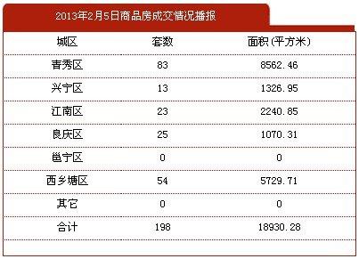 2月5日南宁市商品房签约198套 存量房39套