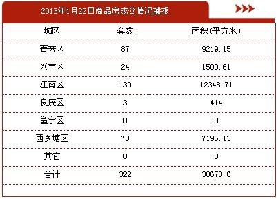1月22日南宁市商品房签约322套 存量房91套