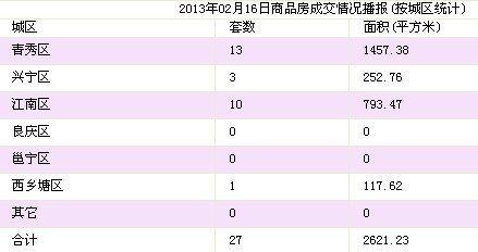 2月16日南宁市商品房签约27套 存量房71套
