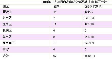 1月26日南宁市商品房签约69套 存量房26套