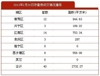2月20日南宁市商品房签约183套 存量40套