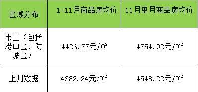 防城港市11月商品房销售均价比10月涨206.7元/㎡