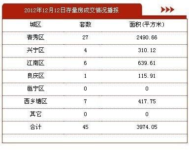 12月12日南宁市商品房签约127套 存量房45套