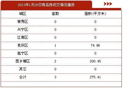 1月28日南宁市商品房签约3套 存量房75套