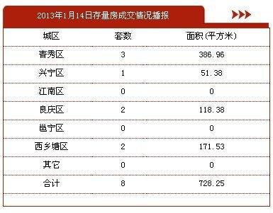 1月14日南宁市商品房签约29套 存量房8套