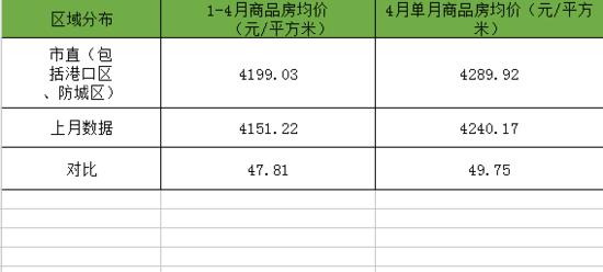 防城港市2017年4月份商品房销售均价公示