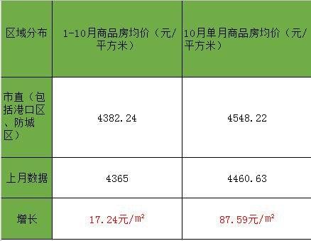 防城港市商品房销售均价连续3月实现增长