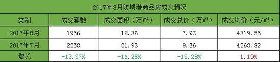 2017年8月防城港商品房成交1956套 相比7月下降13.37%