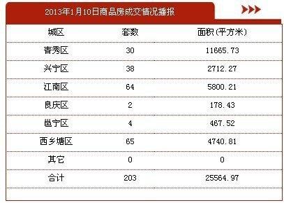 1月10日南宁市商品房签约203套 存量房41套