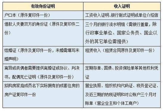 秦皇岛各银行房贷业务收紧 怎么提高申请通过率?