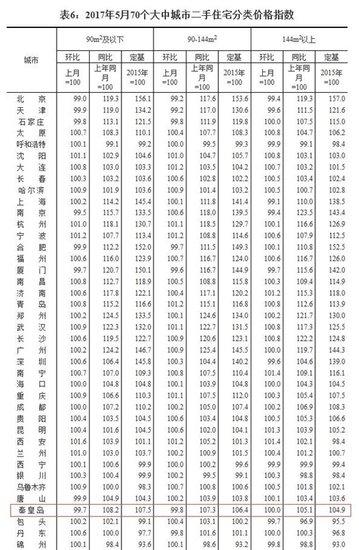 """秦皇岛二手房数据曝光 楼市风向标已""""转向"""""""