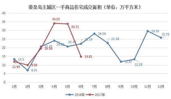 秦皇岛楼市成交量猛跌56%:被套炒房客连忙甩货