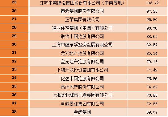 2016房企品牌价值50强揭晓 泉州这些名企上榜