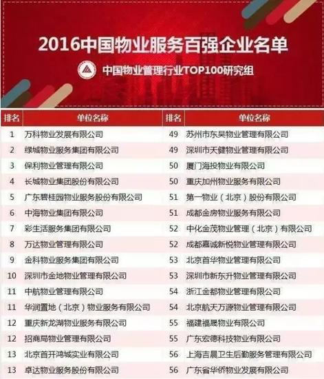2016中国物业服务百强企业名单出炉 (内附楼盘