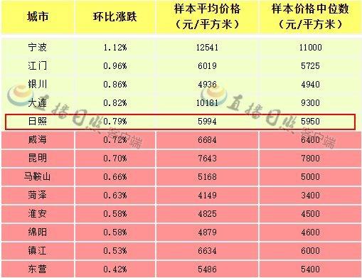 日照8月新建住宅均价5994元/㎡ 较上月增长47元/㎡