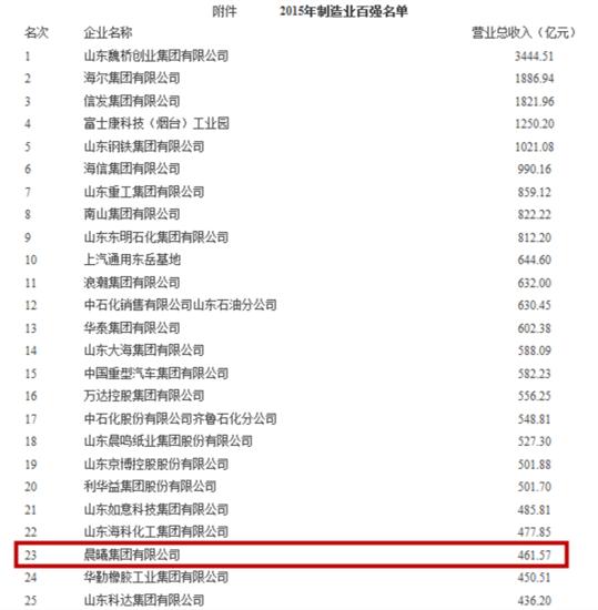 2015山东省制造业百强企业出炉 日照4企业上榜