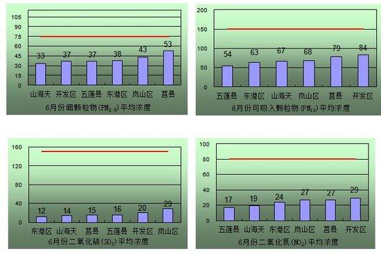 """日照6月份""""蓝天白云""""达29天 五莲空气质量最好"""