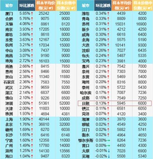 日照5月新建住宅样本均价为5945元/㎡ 涨幅或将逐渐企稳