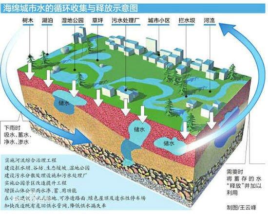 日照两个城区规划实施海绵城市建设 已通过评审
