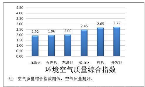 """8月日照""""气质""""创近5年最高""""颜值"""" 全省第一"""