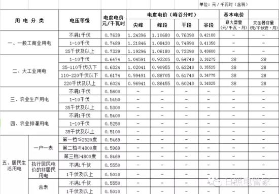 日照调整电价 1月1日起执行 附最新销售电价表