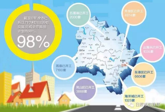 一张图读懂2016年日照城中村改造大数据